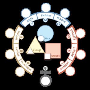 cercle de caractéristiques